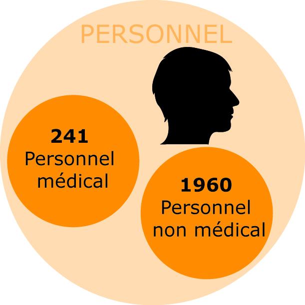 chiffres clés-personnel 2016