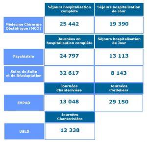 Activités des services de soins 2017